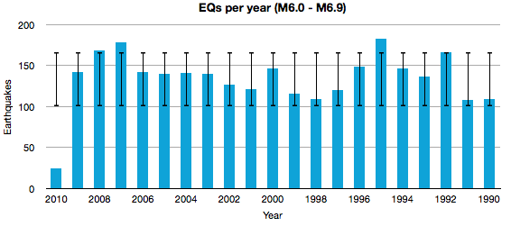 eqs_per_year_M6.png